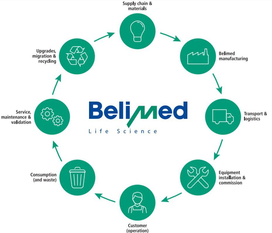 _Mobil_Nachhaltigkeit-Belimed-Life-Science_1