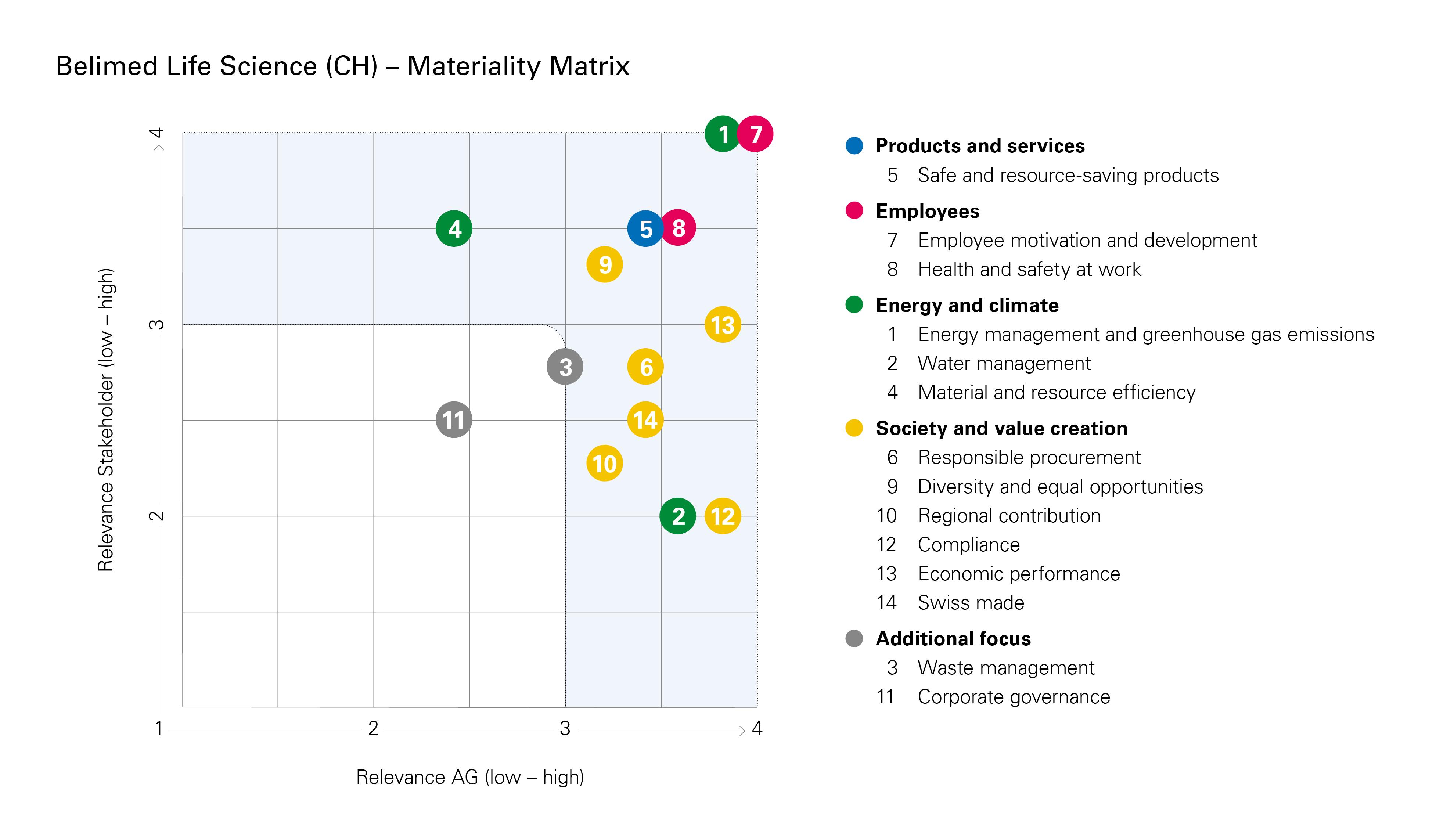 MZ_GB19_Matrix-Belimed-Life-Science-AG_EN_300